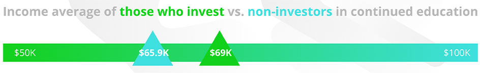 income of artists who continue to invest in their education.png