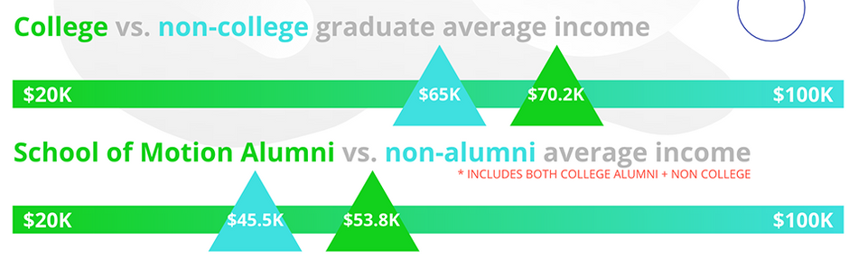 College vs Non-college motion design income.png