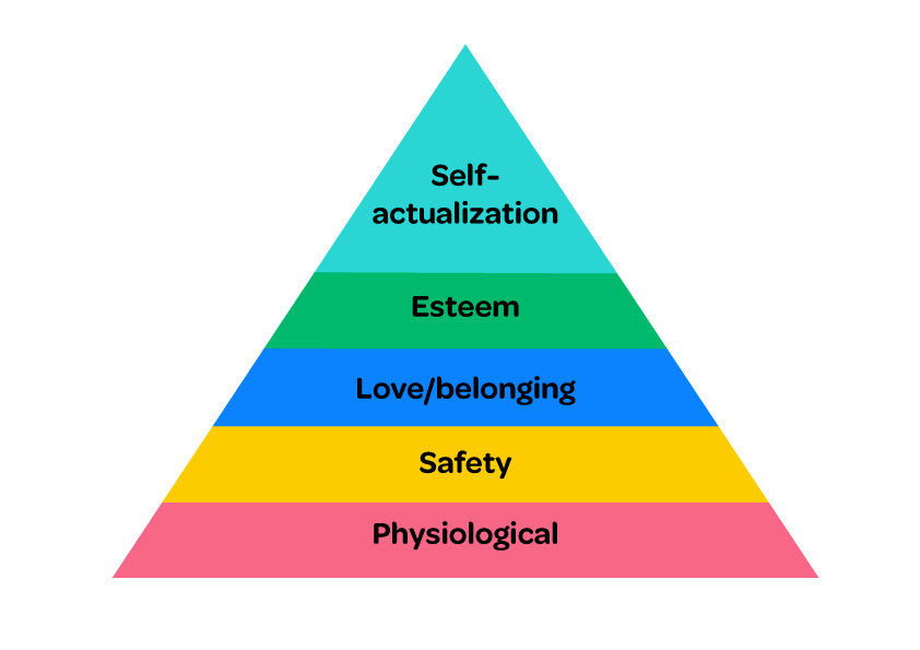 Maslow's-hierarchy.png