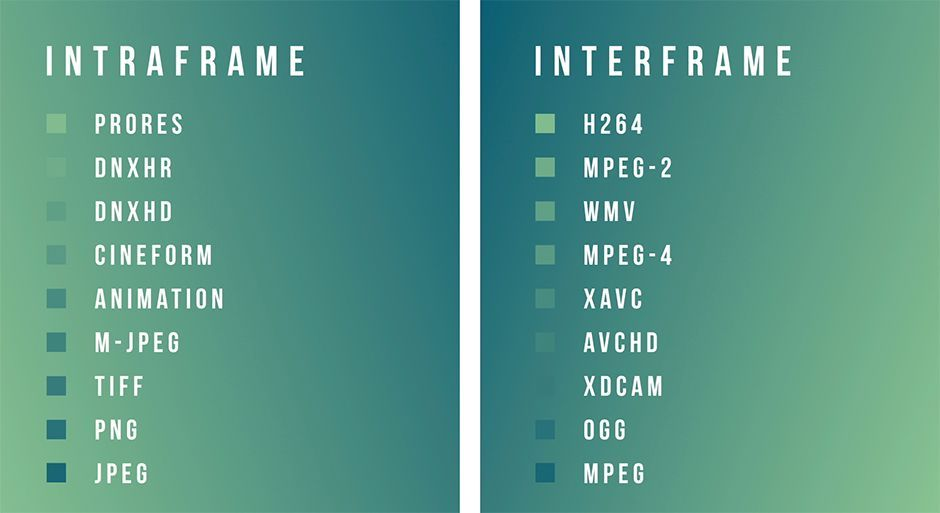 Interframe vs Intraframe After Effects Motion Graphics.jpg