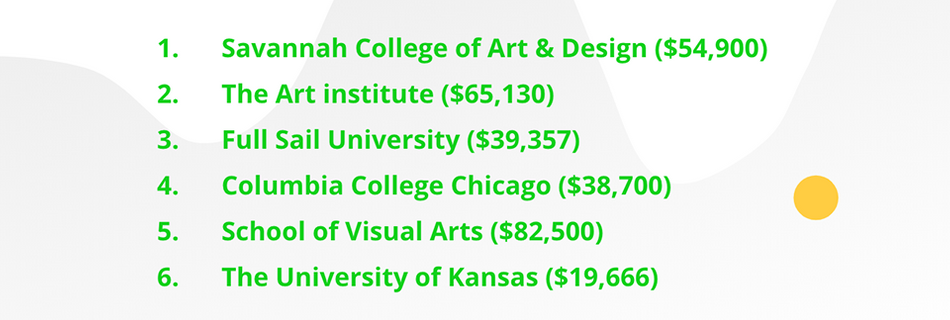 Most popular colleges and average debt for motion designers.png